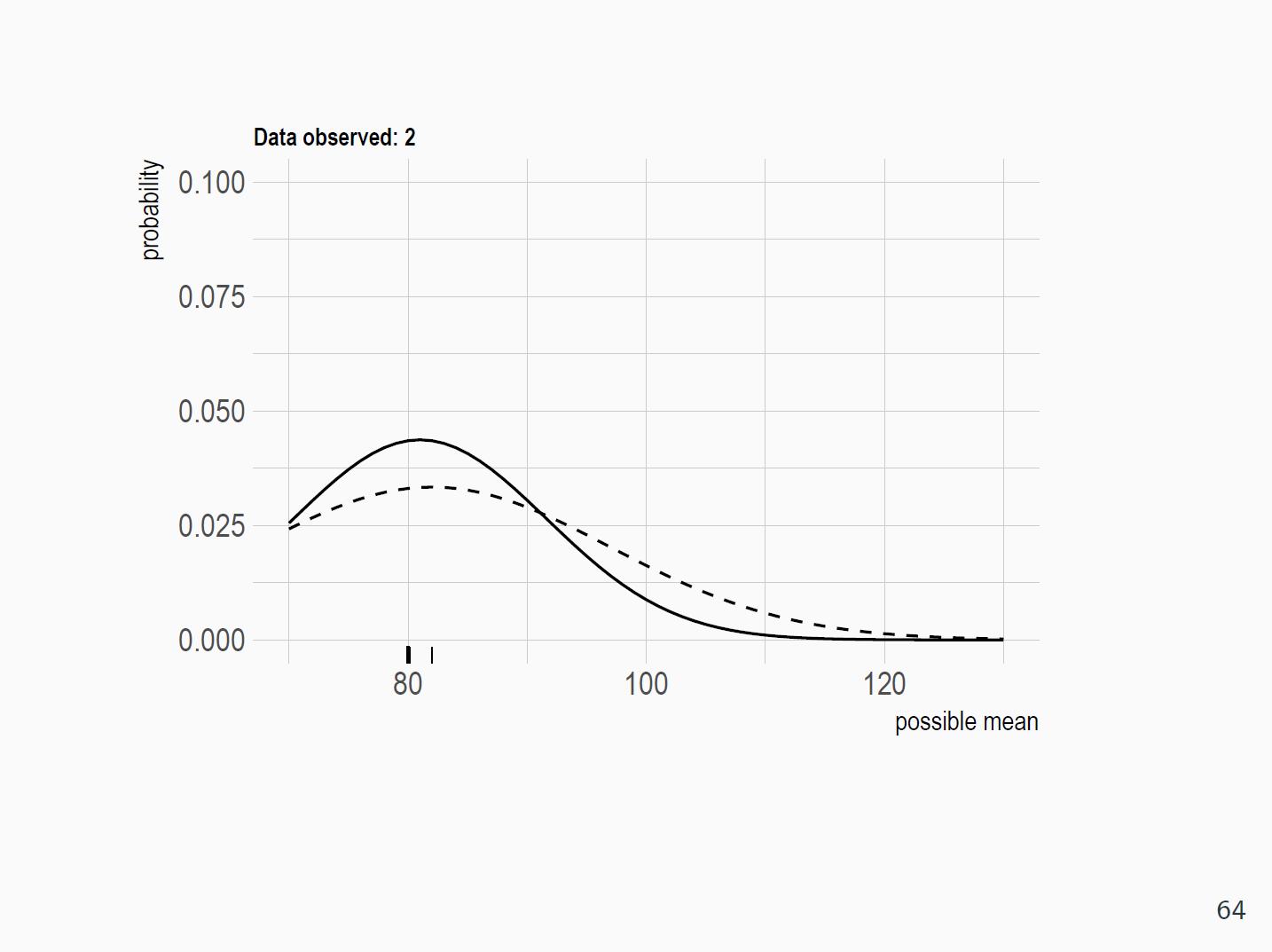 Bayesian updating demo