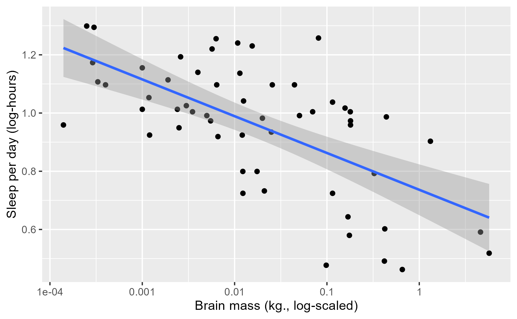 Brain mass by sleep hours, log-10 scale, plus the predicted mean and 95% CI from a linear regression.