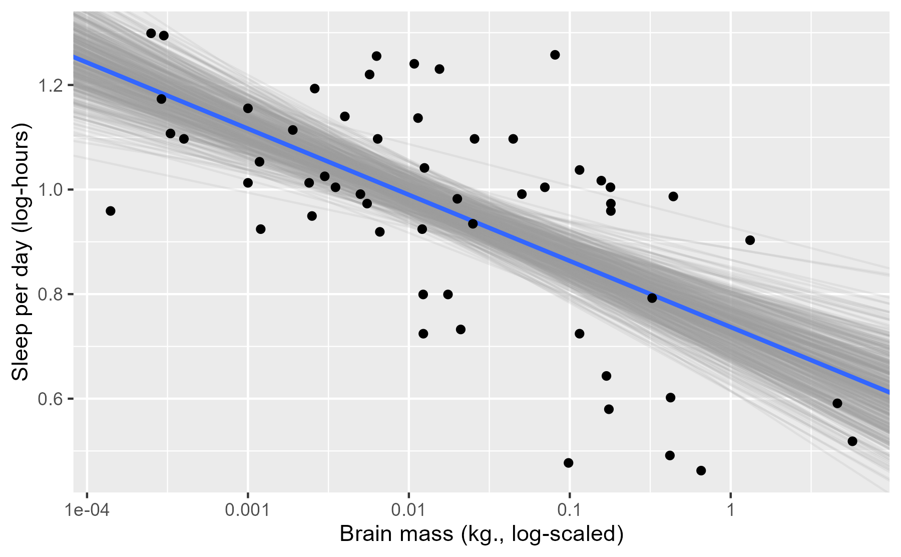 Brain mass by sleep hours, log-10 scale, plus the median regression line and 500 random regressions lines sampled from the posterior.