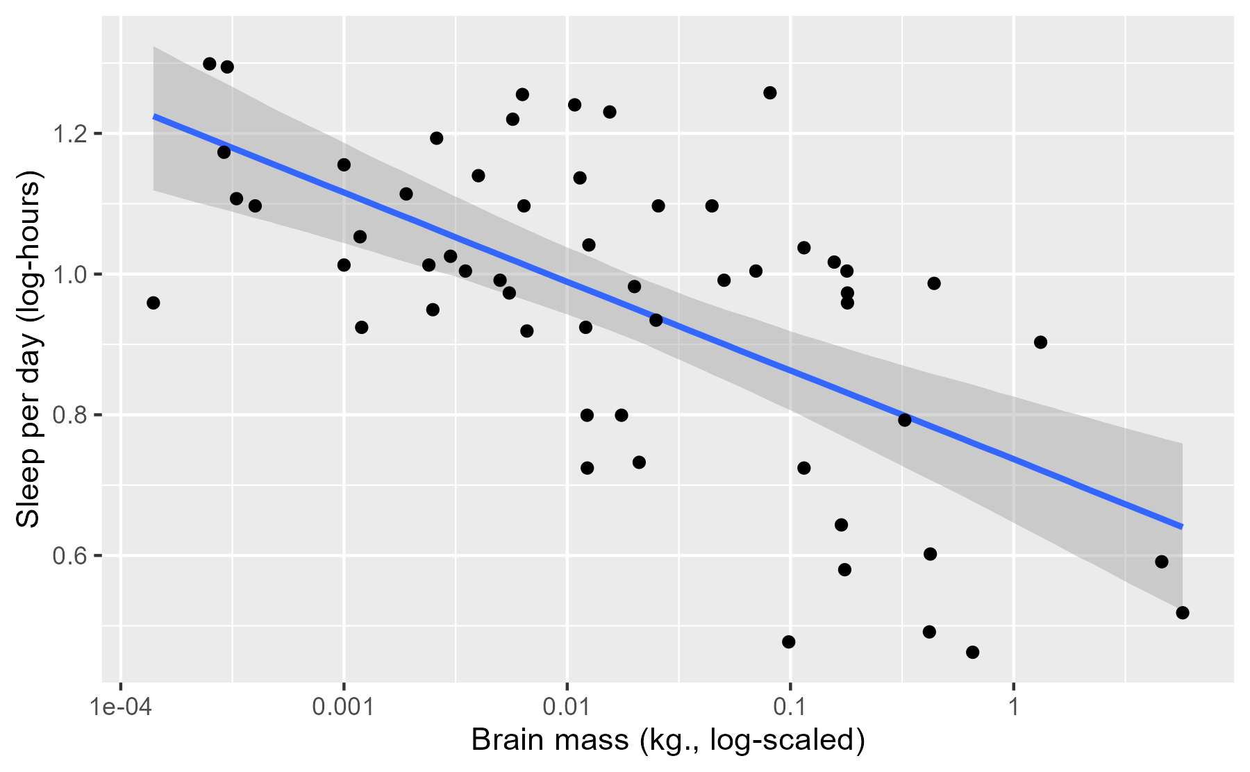 Brain mass by sleep hours, log-10 scale, plus the median and 95% uncertainty interval for the model-predicted mean.