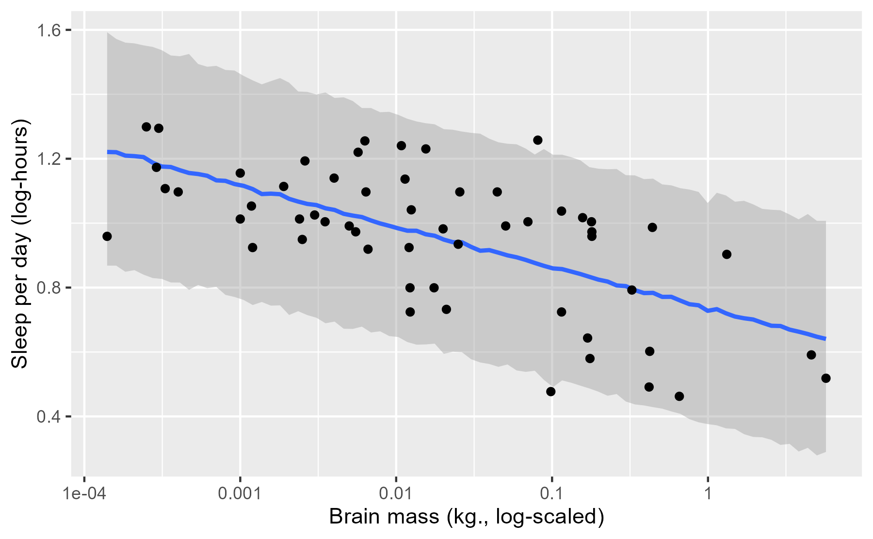 Brain mass by sleep hours, log-10 scale, plus the median and 95% interval for posterior predicted observations.