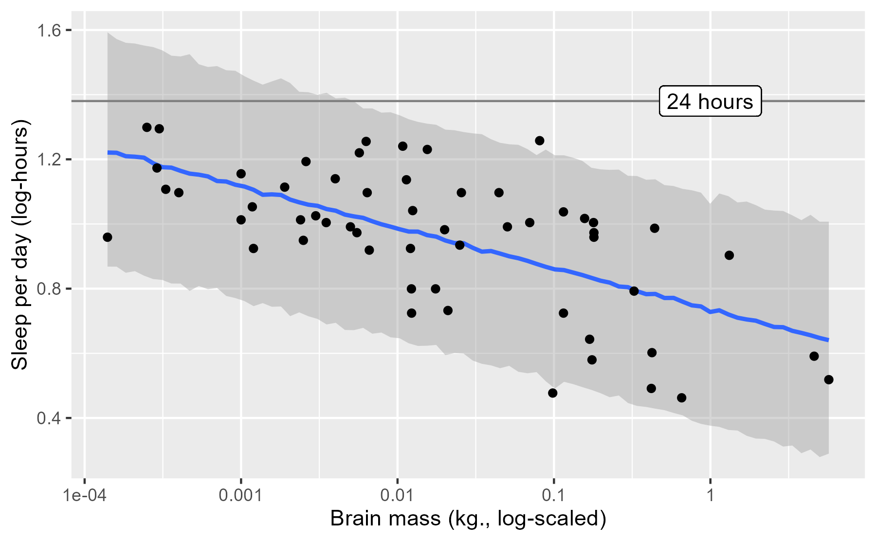 Previous plot updated to include a line indicating 24 hours. Same of the 95% interval goes above the line.