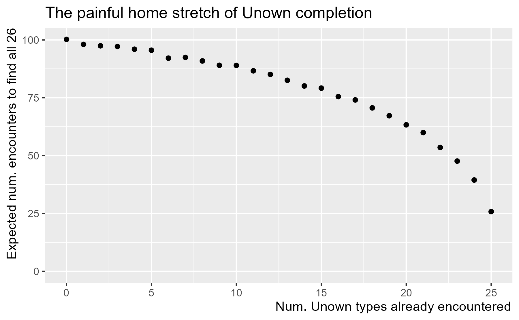 Simulating Unown encounter rates in Pokémon Go Higher Order
