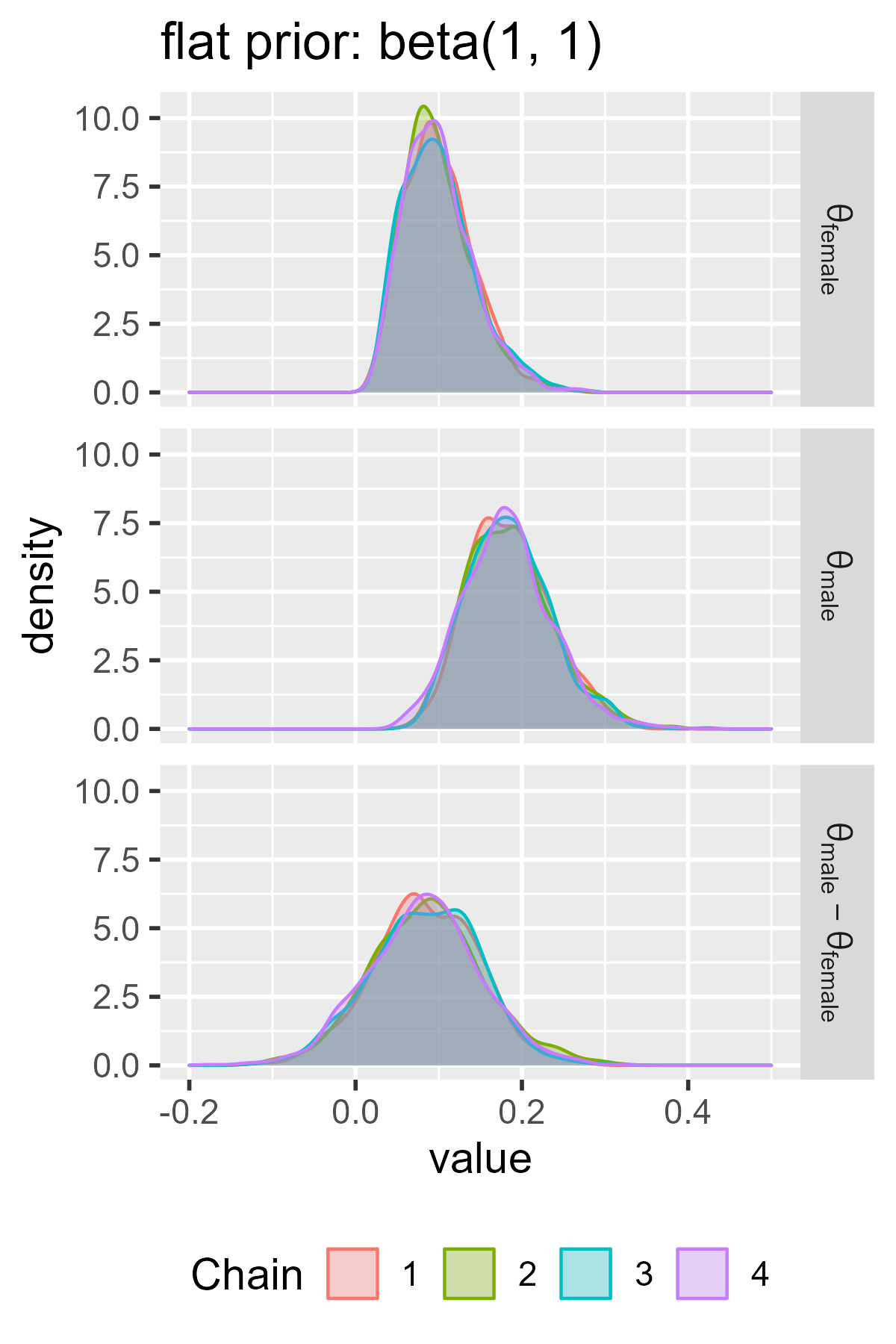 Density plot of the MCMC samples for the parameters in each model.