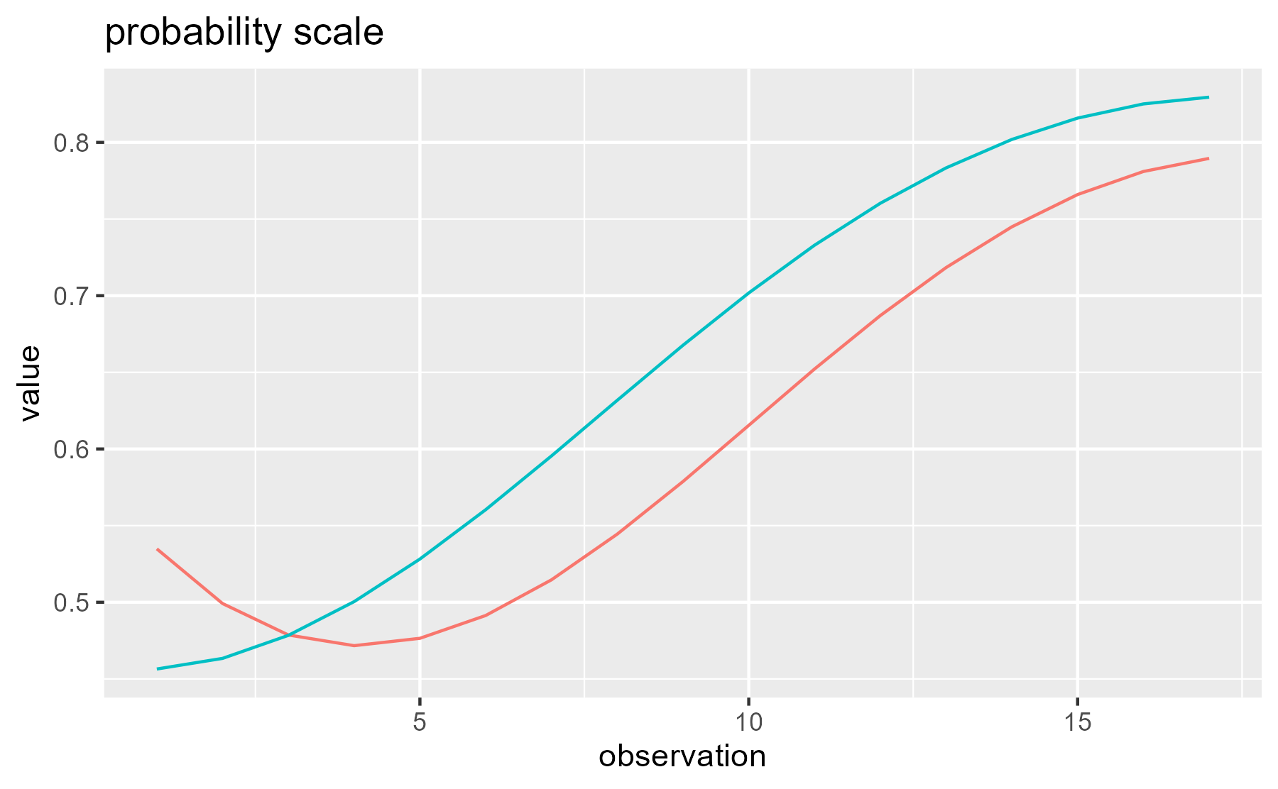 Comparison of the growth curves in logit scale and probability scale