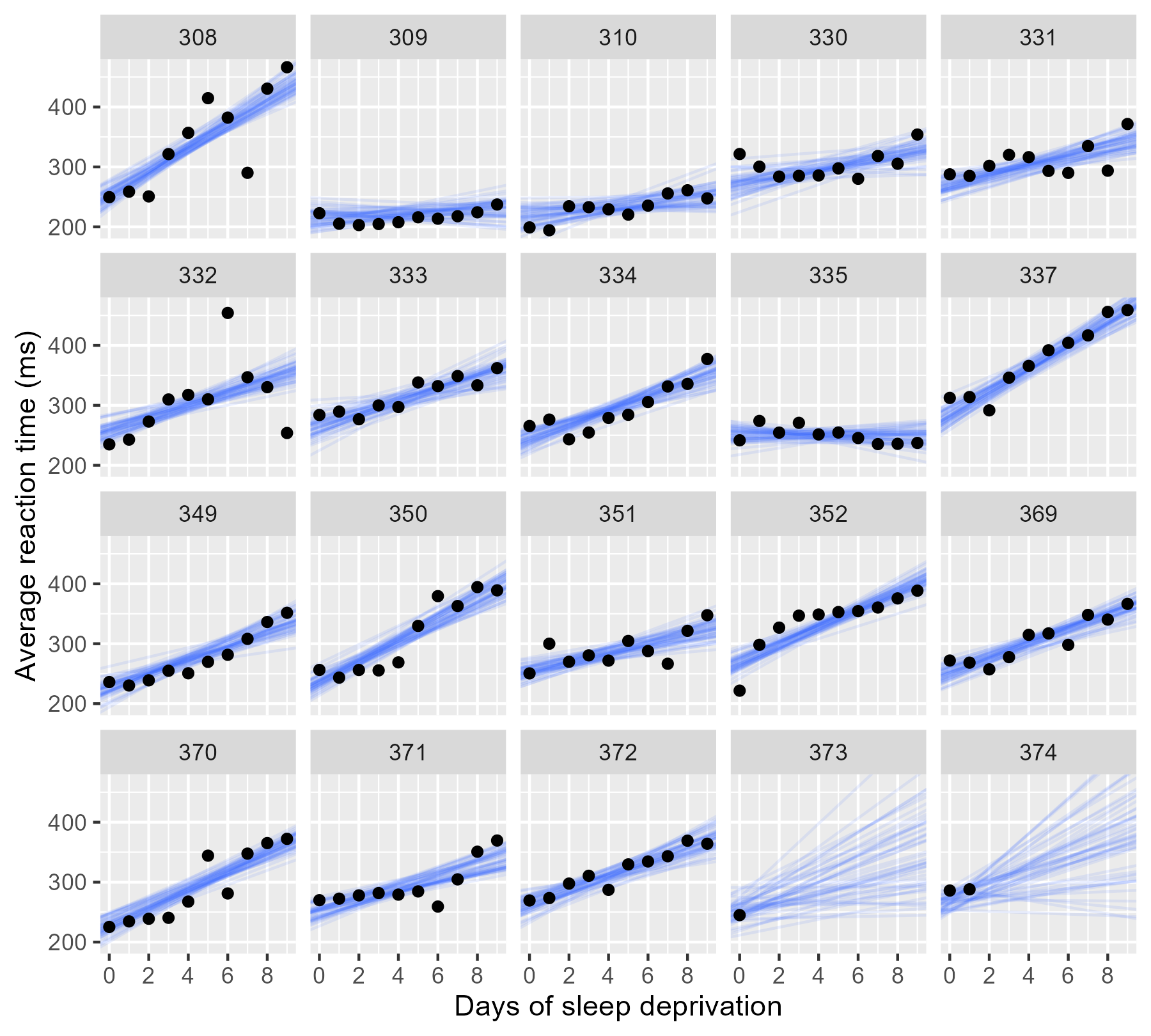 Plotting partial pooling in mixed-effects models - Higher Order