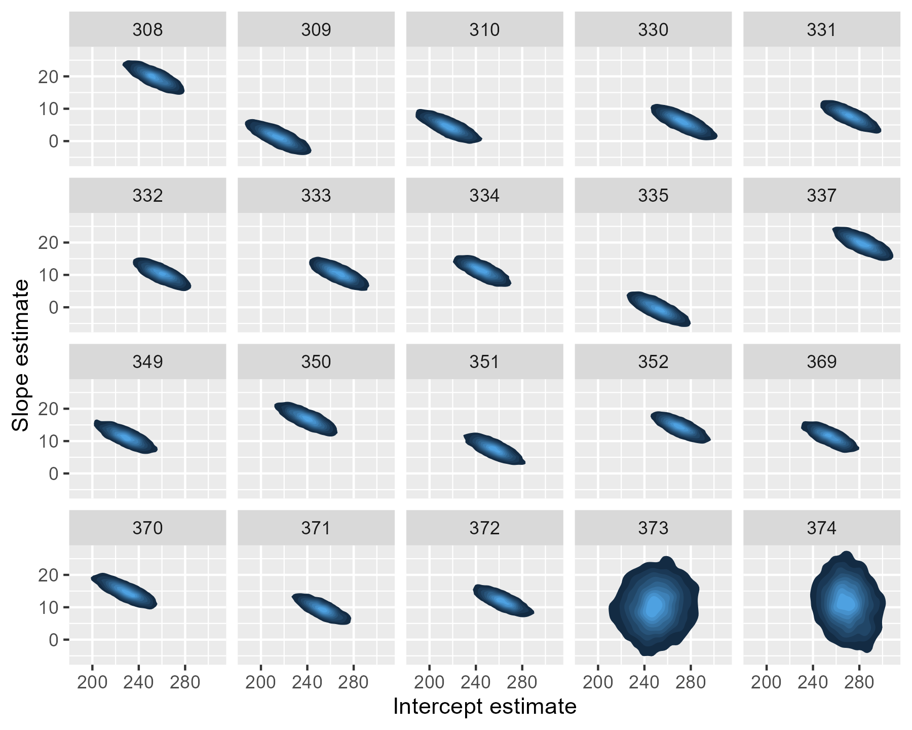 Plotting partial pooling in mixed-effects models - Higher
