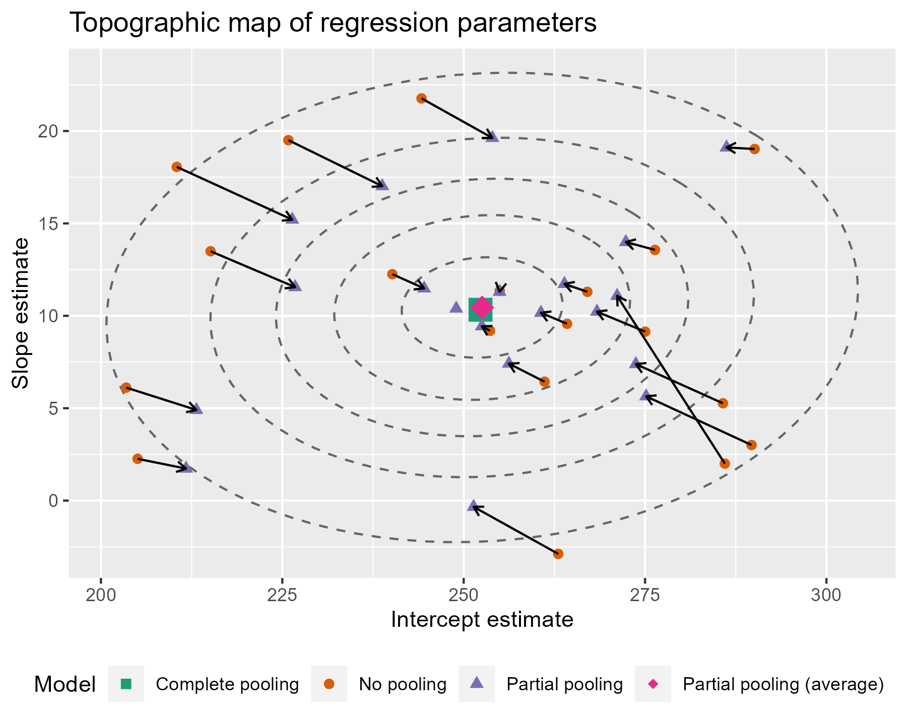 Plotting partial pooling in mixed-effects models