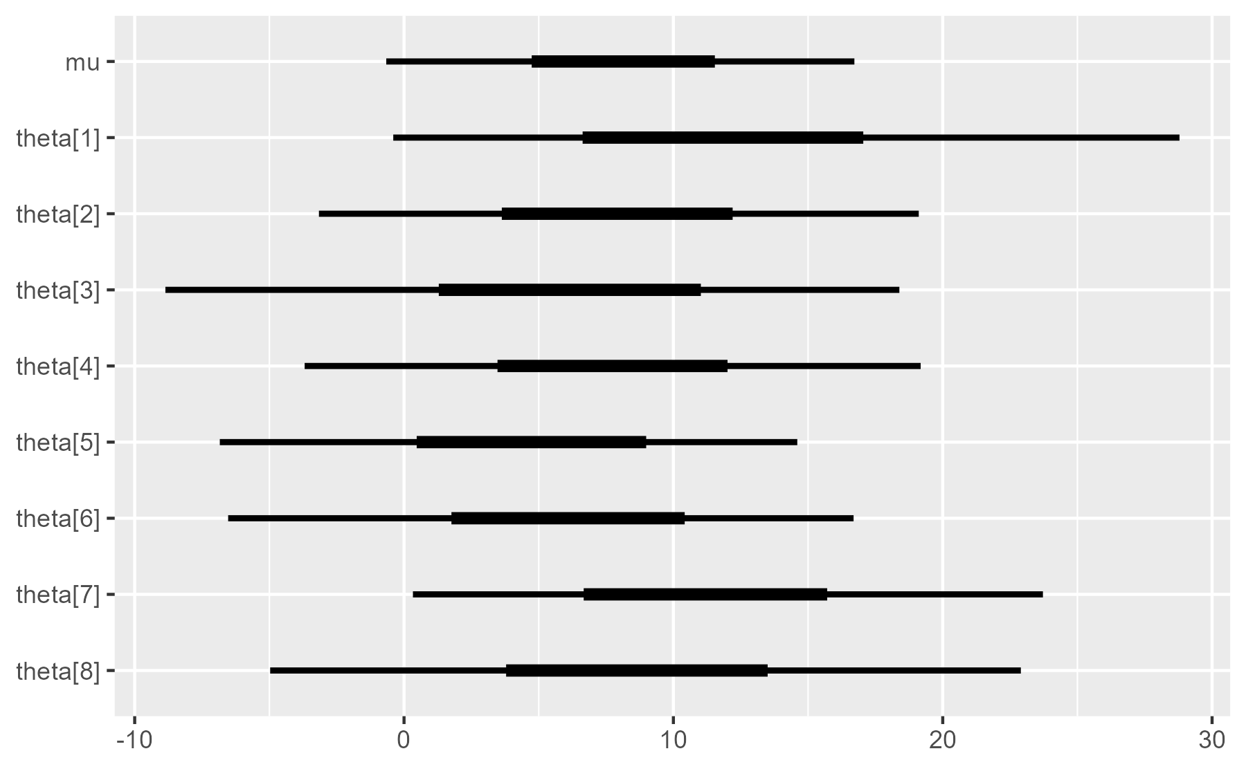 An interval plot showing the 90% and 50% intervals for eight schools and average value in the eight schools model.