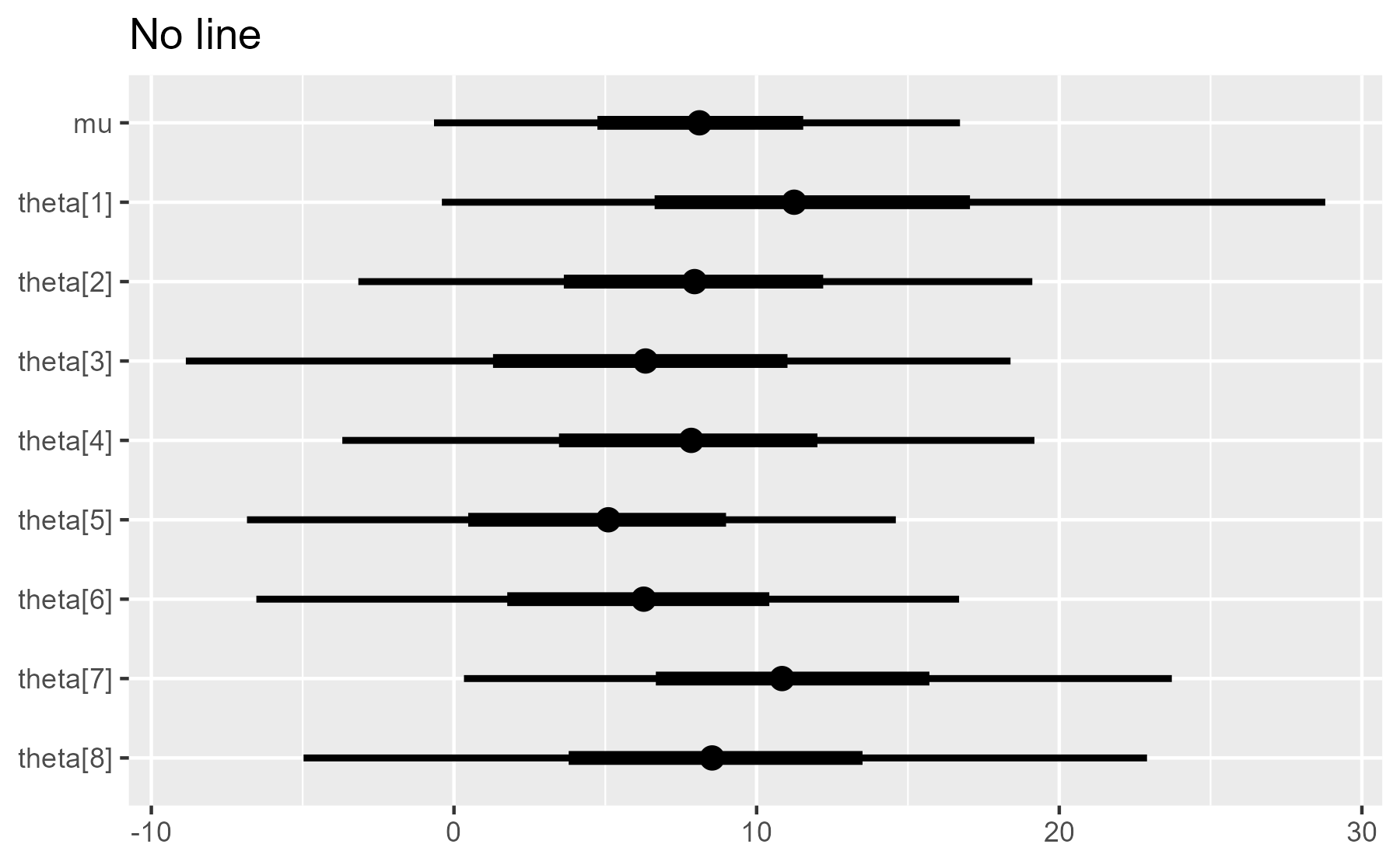 A test of the plot_intervals() function