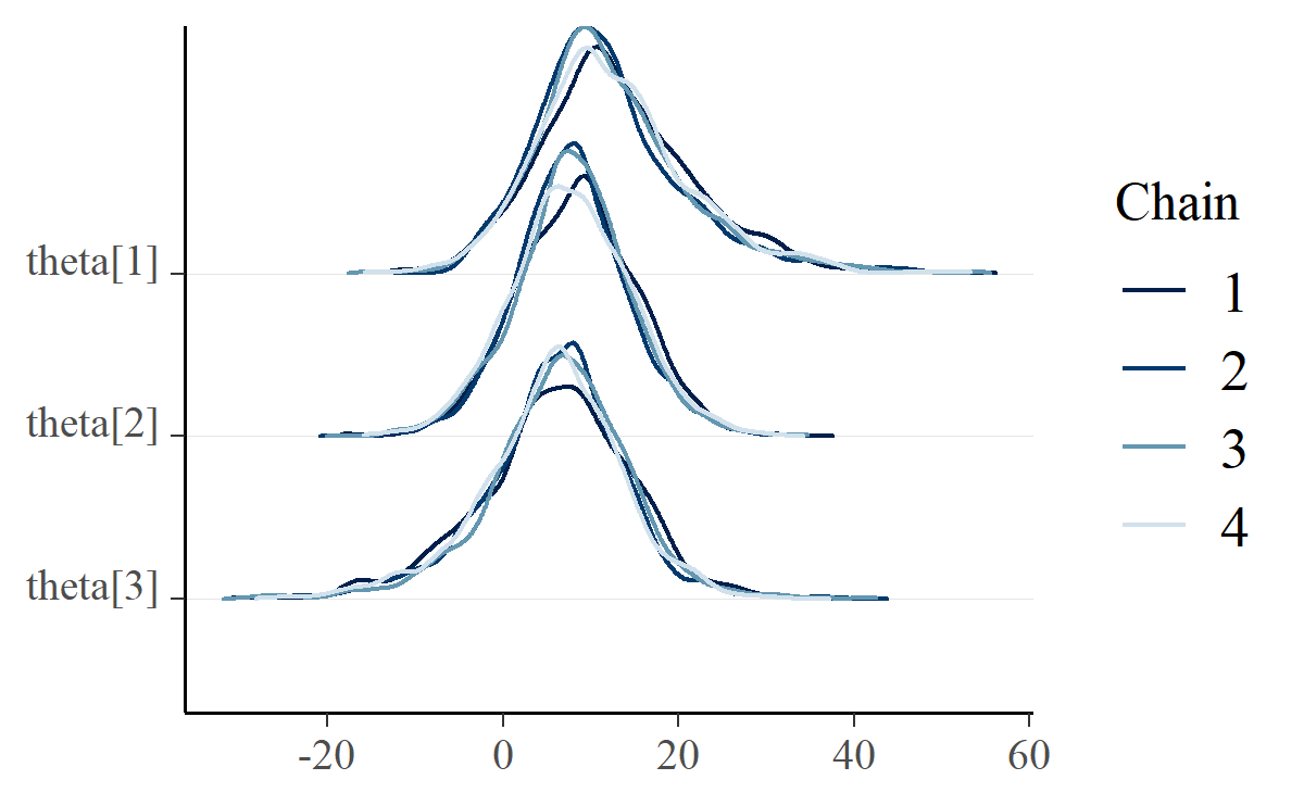 A ridgeline plot where MCMC chains are drawn in different colors