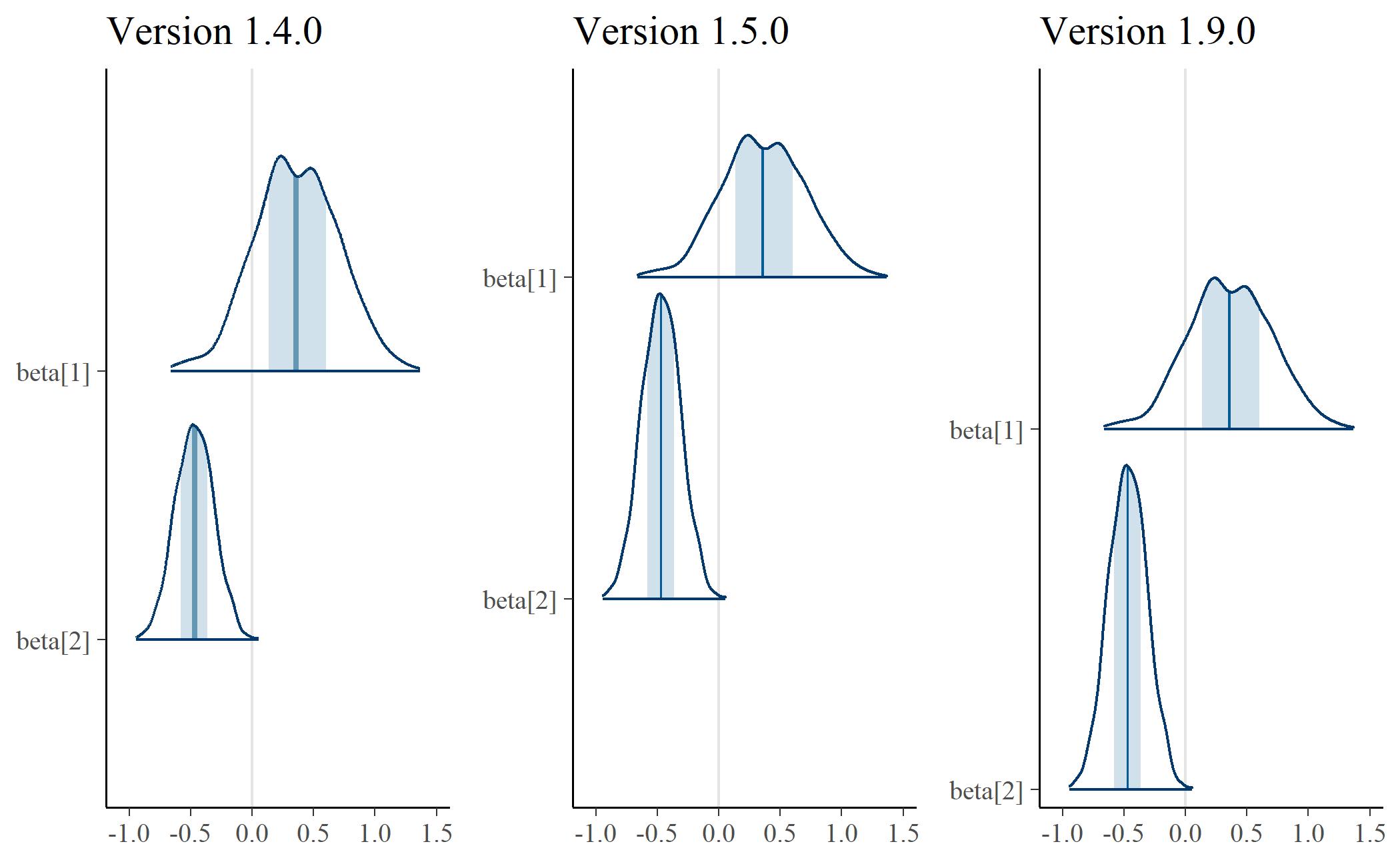 Ridgelines in bayesplot 1.5.0