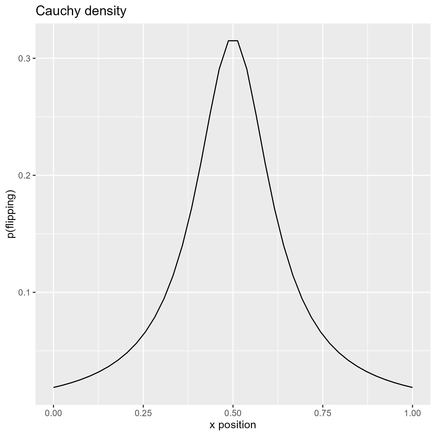 Density of the Cauchy distribution