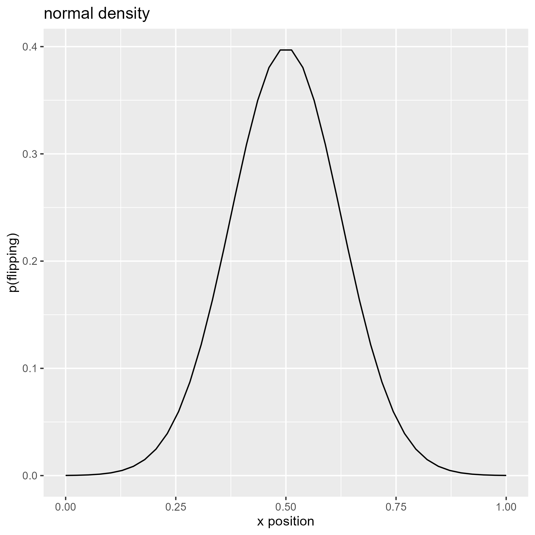 Density of the normal distribution