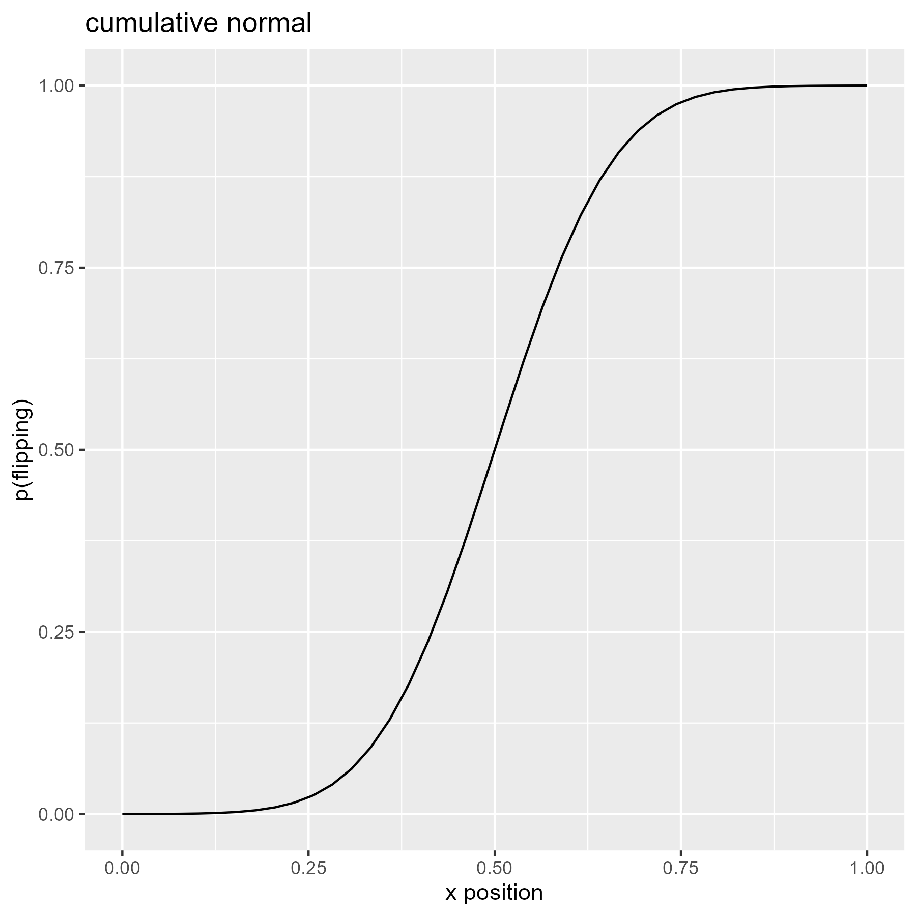 Cumulative density of the normal distribution