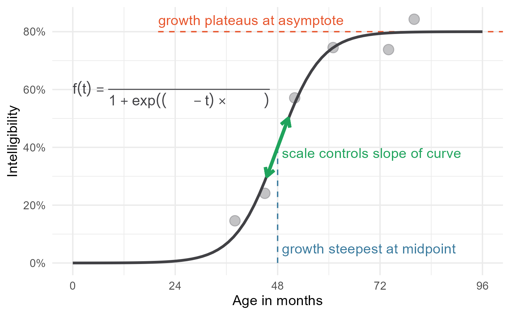 Labelled plot from earlier with an equation added to it, except there are blanks for 'asymptote', 'mid', and 'scale'.