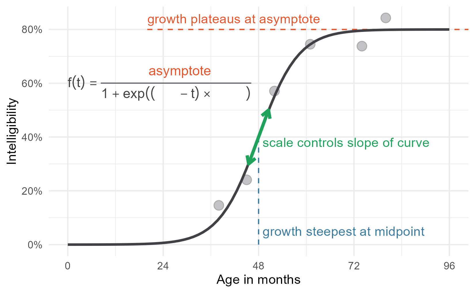 Labelled plot from earlier with an equation added to it, except there are blanks for 'mid', and 'scale'. 'Asymptote' is in equation in color.