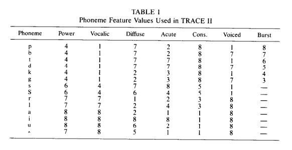 Phoneme features from the TRACE article