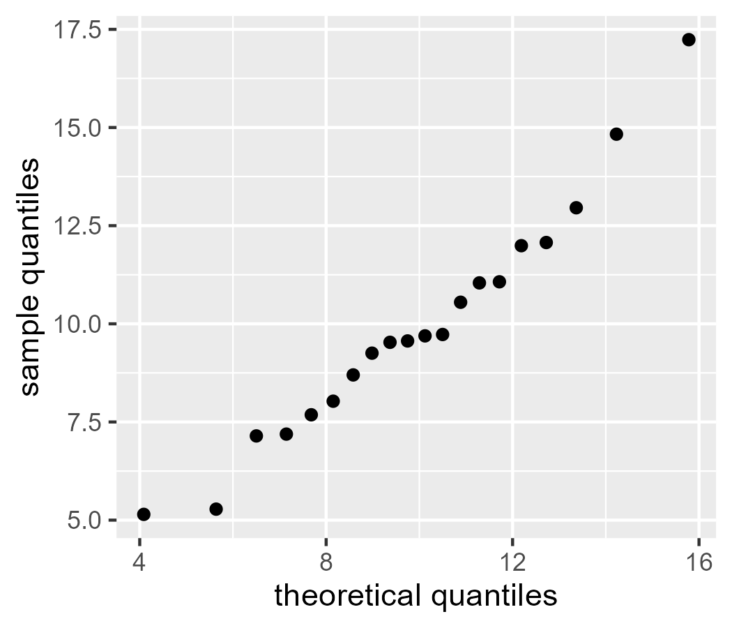 Q Q Plots And Worm Plots From Scratch Higher Order Functions